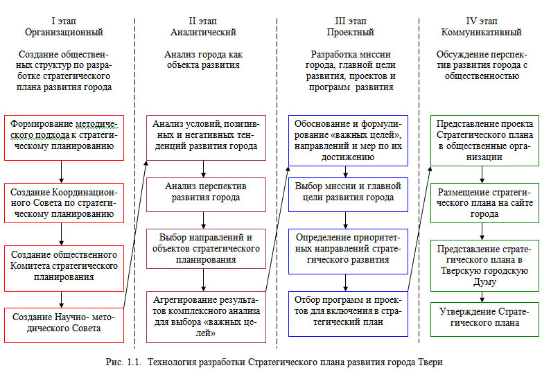 Развитие экономических методов территориального управления